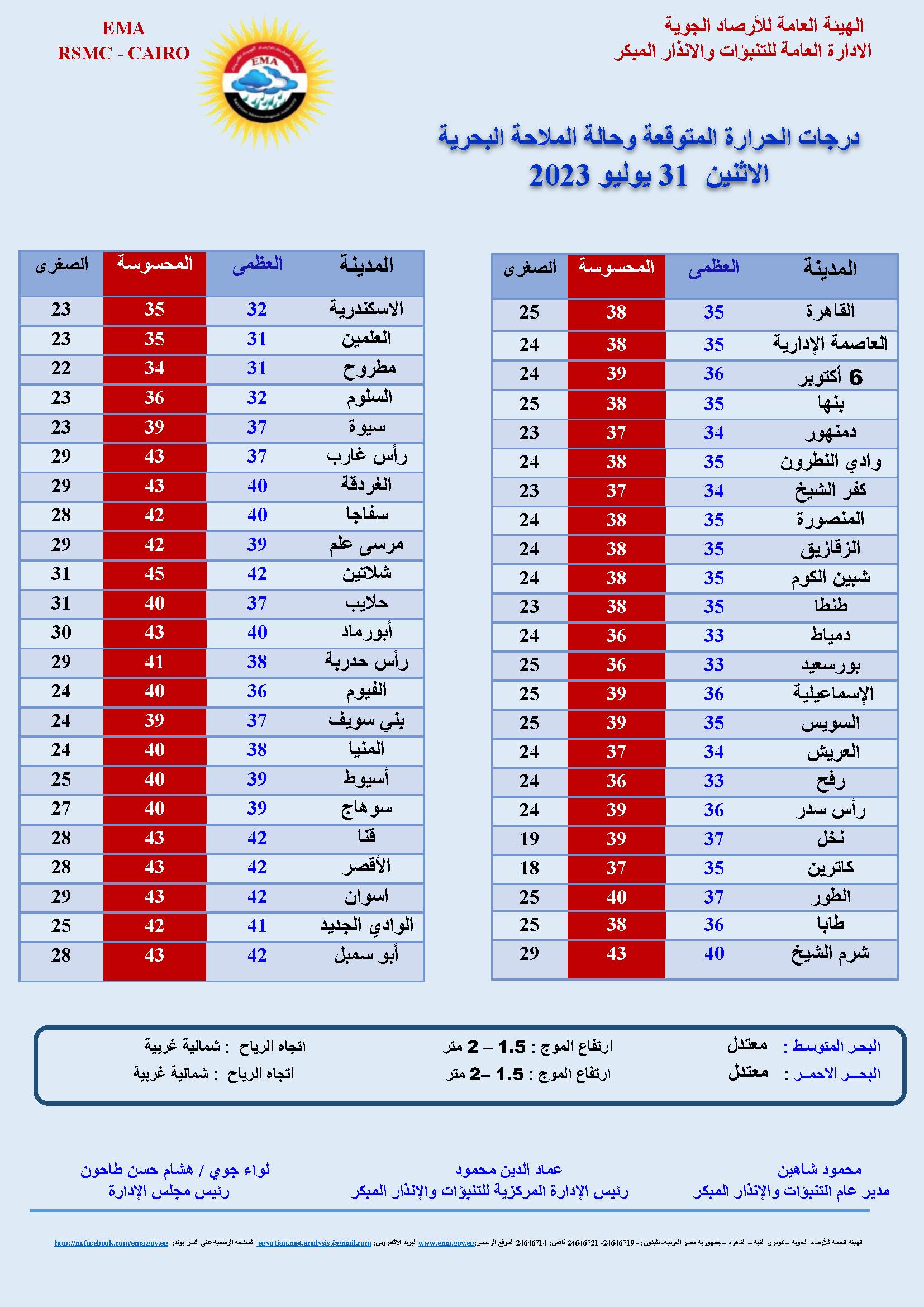 حالة الطقس اليوم الجمعة 29-5-2020.. درجة الحرارة اليوم في مصر